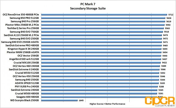 pc-mark-7-chart-angelbird-ssd-wrk-512gb-custom-pc-review