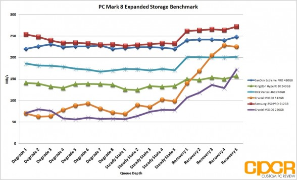 pc-mark-8-expanded-storage-benchmark-crucial-mx100-512gb-ssd-custom-pc-review