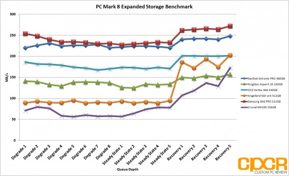 pc-mark-8-extended-chart-angelbird-ssd-wrk-512gb-custom-pc-review