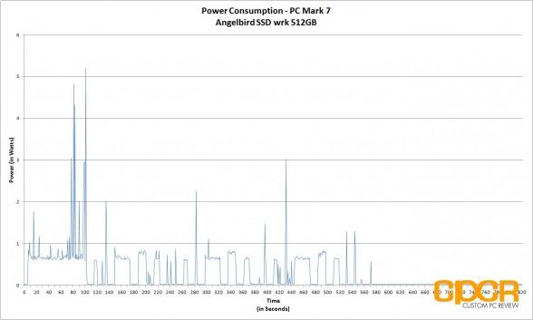 power-consumption-angelbird-ssd-wrk-512gb-custom-pc-review-1