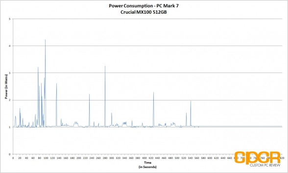 power-consumption-crucial-mx100-512gb-custom-pc-review-2