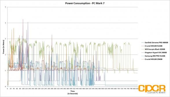 power-consumption-crucial-mx100-512gb-custom-pc-review