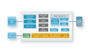 silicon-motion-sm2246en-ssd-controller-block-diagram