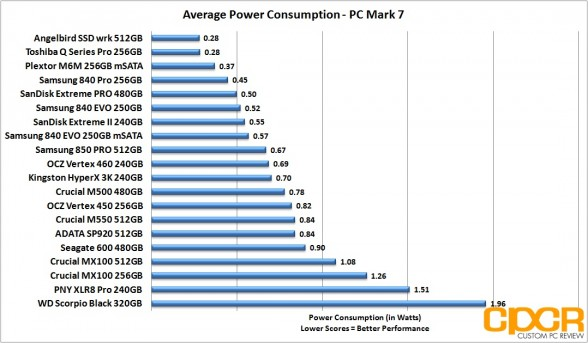 average-power-consumption-crucial-mx100-512gb-custom-pc-review
