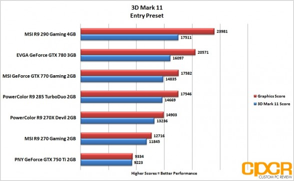 entry-3d-mark-11-powercolor-r9-285-turboduo-2gb-custom-pc-review_2