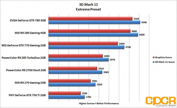 extreme-3d-mark-11-powercolor-r9-285-turboduo-2gb-custom-pc-review_2