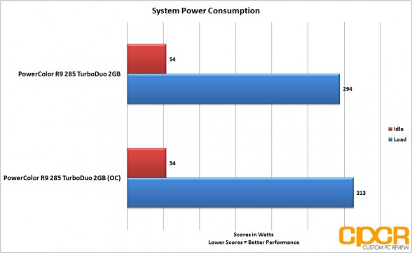 oc-power-consumption-powercolor-r9-285-turboduo-2gb-custom-pc-review