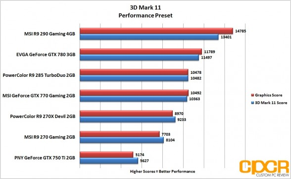 performance-3d-mark-11-powercolor-r9-285-turboduo-2gb-custom-pc-review_2