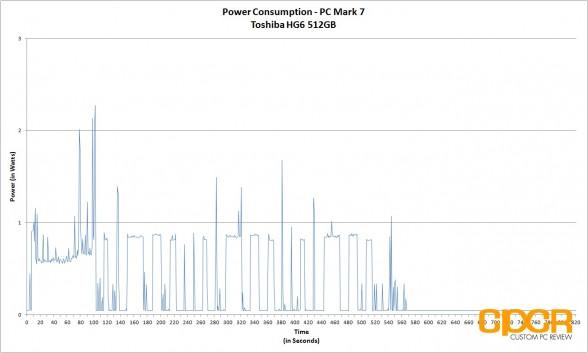 power-consumption-toshiba-hg6-512gb-custom-pc-review-2