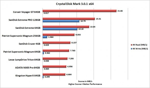 4k-sandisk-extreme-pro-crystal-disk-mark-custom-pc-review
