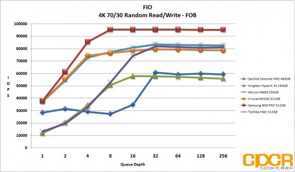 fob-4k-random-7030rw-micron-m600-256gb-ssd-custom-pc-review