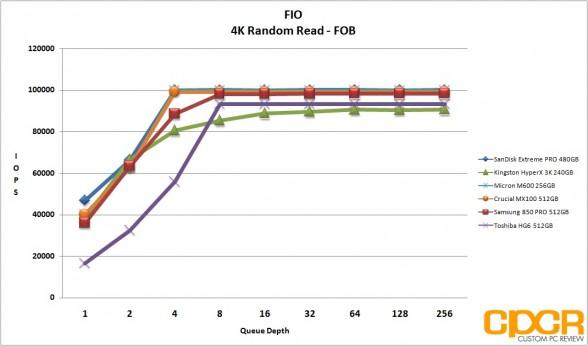 fob-4k-random-read-micron-m600-256gb-ssd-custom-pc-review