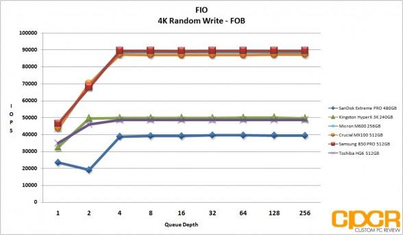 fob-4k-random-write-micron-m600-256gb-ssd-custom-pc-review