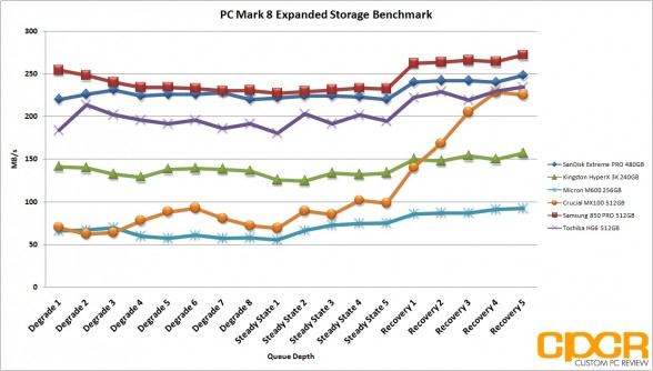 pc-mark-8-expanded-storage-test-micron-m600-256gb-ssd-custom-pc-review