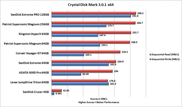 sequential-sandisk-extreme-pro-crystal-disk-mark-custom-pc-review