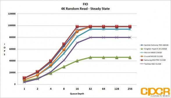 steady-4k-random-read-micron-m600-256gb-ssd-custom-pc-review