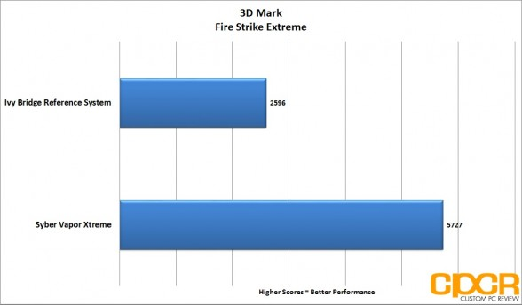3d-mark-firestrike-xtreme-syber-vapor-extreme-custom-pc-review