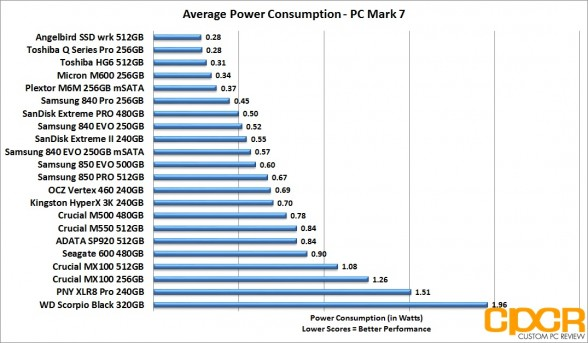 average-power-consumption-samsung-850-evo-500gb-ssd-custom-pc-review