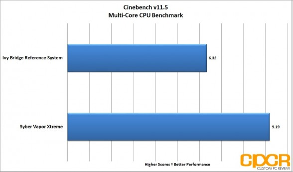 cinebench-multi-core-syber-vapor-extreme-custom-pc-review