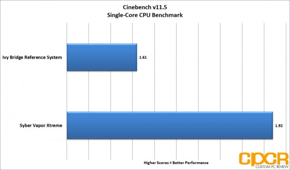 cinebench-single-core-syber-vapor-extreme-custom-pc-review