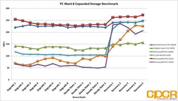 pc-mark-8-expanded-storage-benchmark-samsung-850-evo-500gb-ssd-custom-pc-review