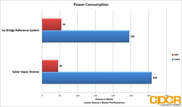 power-consumption-syber-vapor-extreme-custom-pc-review