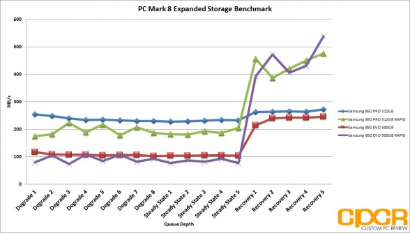 rapid-pc-mark-8-expanded-storage-benchmark-samsung-850-evo-500gb-ssd-custom-pc-review