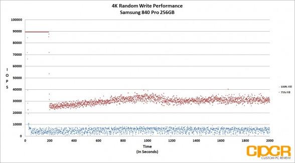 trace-4k-random-write-samsung-840-pro-256gb-ssd-custom-pc-review