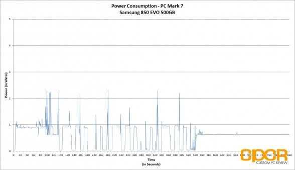 trace-pc-mark-7-power-consumption-samsung-850-evo-500gb-ssd-custom-pc-review