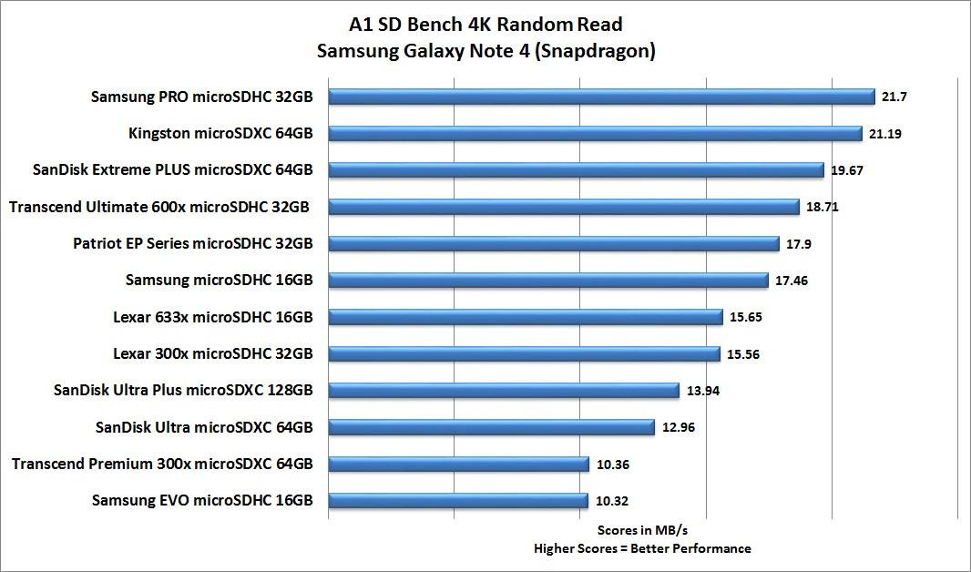 MicroSDXC Transcend 64GB Class10 (TS64GUSDXC10V)