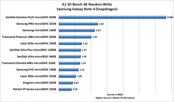 a1-sd-bench-4k-write-best-smartphone-microsd-card-roundup-2015-feat-samsung-sandisk-transcend-patriot-lexar-kingston-custom-pc-review