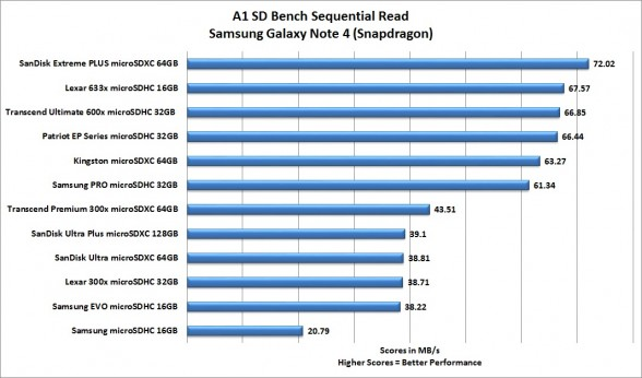 a1-sd-bench-sequential-read-best-smartphone-microsd-card-roundup-2015-feat-samsung-sandisk-transcend-patriot-lexar-kingston-custom-pc-review-1
