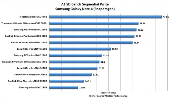 a1-sd-bench-sequential-write-best-smartphone-microsd-card-roundup-2015-feat-samsung-sandisk-transcend-patriot-lexar-kingston-custom-pc-review