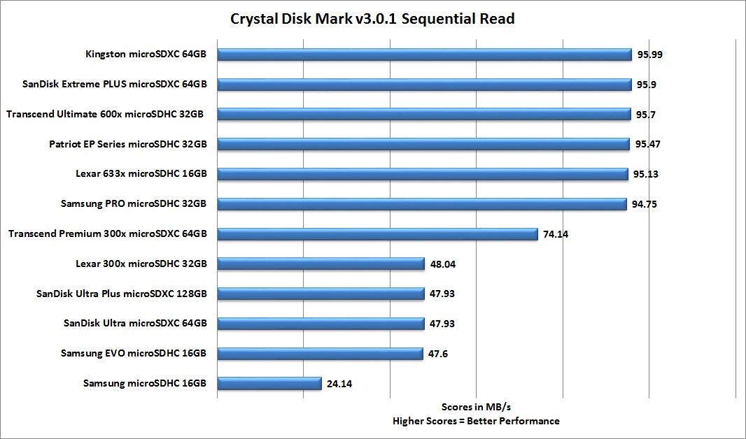 Micro Sd Karte 128gb Test.Best Microsd Card Review 12 Microsd Card Comparison Custom Pc Review