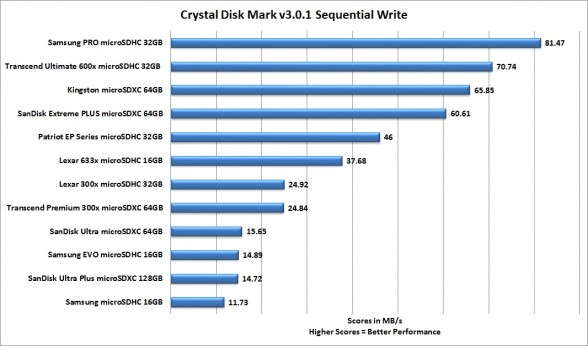 crystal-disk-mark-sequential-write-best-smartphone-microsd-card-roundup-2015-feat-samsung-sandisk-transcend-patriot-lexar-kingston-custom-pc-review-1