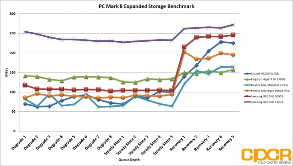 pc-mark-8-expanded-chart-plextor-m6e-black-256gb-pcie-ssd-custom-pc-review