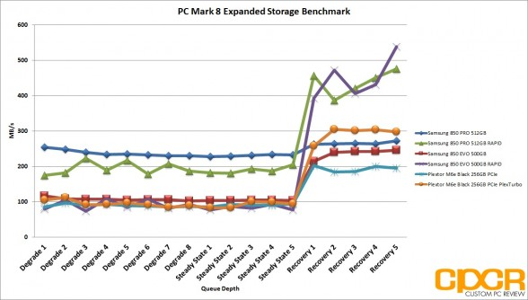 plexturbo-pc-mark-8-expanded-chart-plextor-m6e-black-256gb-pcie-ssd-custom-pc-review