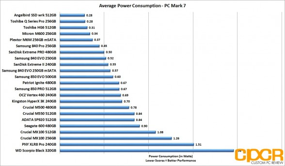 average-power-consumption-patriot-ignite-480gb-custom-pc-review