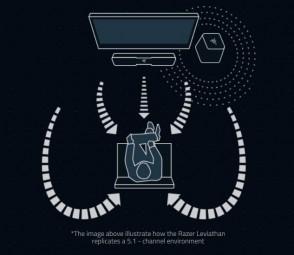 razer-leviathan-surround-sound-diagram