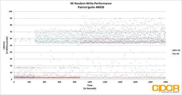 trace-4k-random-write-latency-patriot-ignite-480gb-custom-pc-review