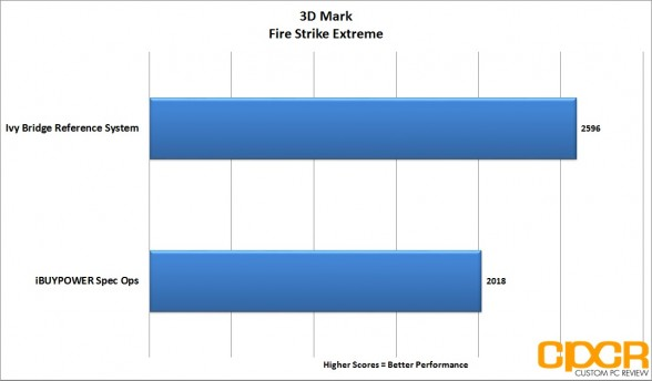 3d-mark-firestrike-extreme-ibuypower-spec-ops-gaming-pc-custom-pc-review
