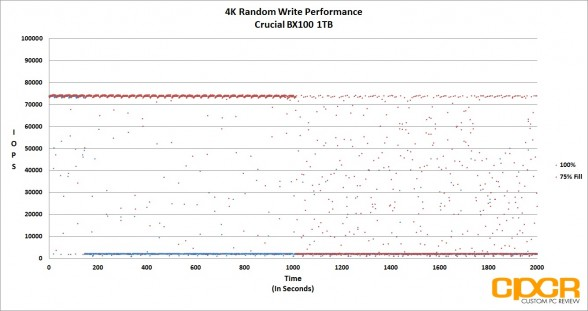 4k-random-write-trace-crucial-bx100-1tb-custom-pc-review