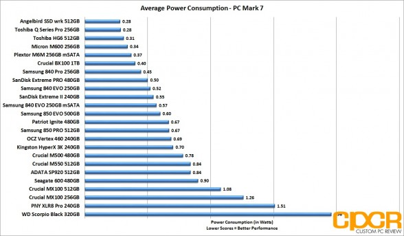 average-power-consumption-crucial-bx100-1tb-custom-pc-review