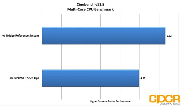 multi-core-cinebench-ibuypower-spec-ops-gaming-pc-custom-pc-review