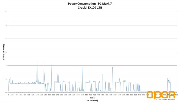power-consumption-trace-crucial-bx100-1tb-custom-pc-review