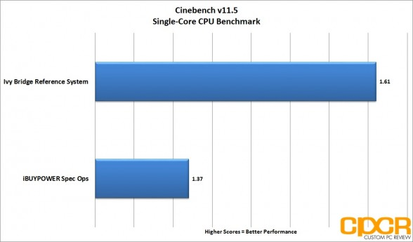 single-core-cinebench-ibuypower-spec-ops-gaming-pc-custom-pc-review