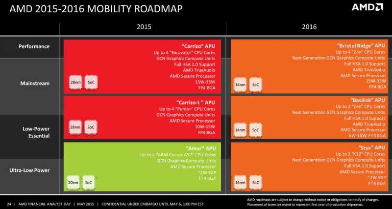 AMD CPU Roadmap Leaked, 14nm Summit Ridge CPU Possibly