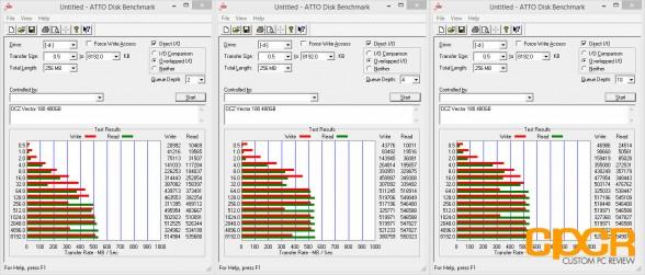 atto-disk-benchmark-ocz-vector-180-480gb-custom-pc-review