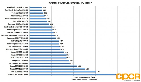 average-power-consumption-ocz-vector-180-480gb-ssd-custom-pc-review