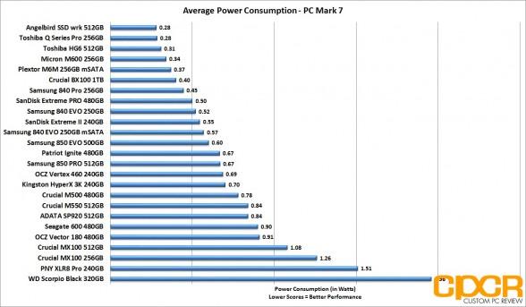 average-power-consumption-ocz-vector-180-480gb-ssd-custom-pc-review